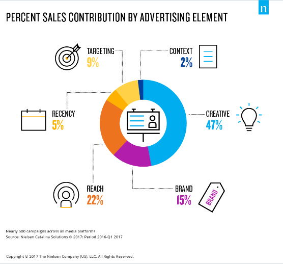 Audiense - Sales contribution by advertising element