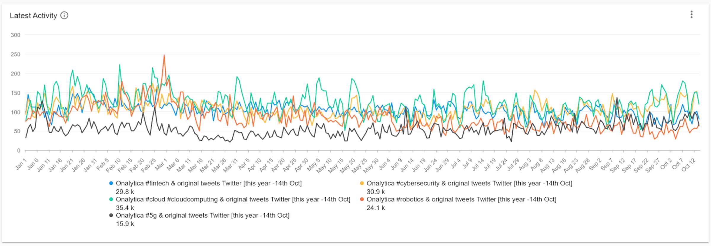 10 IOT Conversation Timeline Social Listening