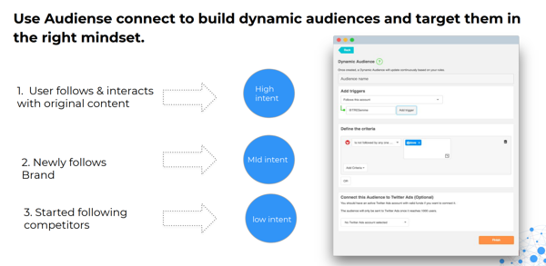 4 Connect Best Bits Dynamic Audiences