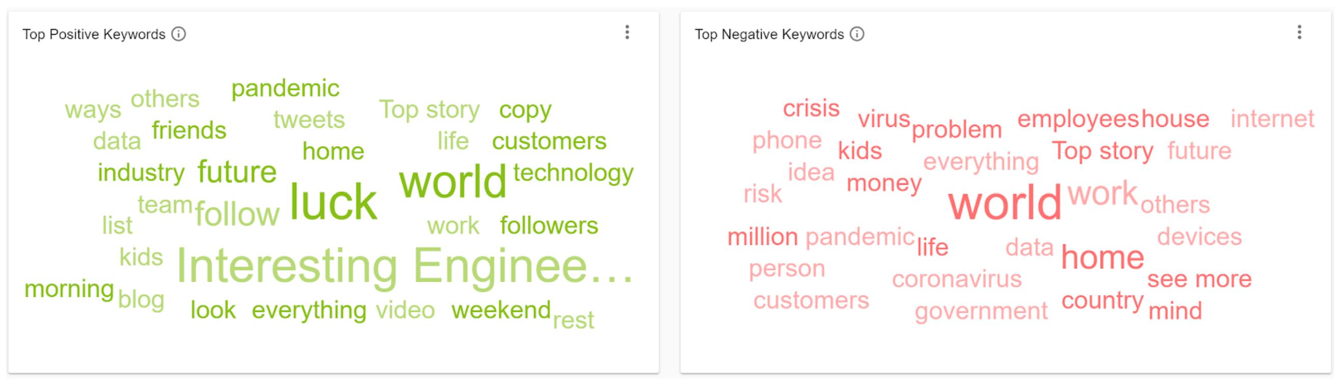 5 Positive Negative Social Listening IOT Keywords