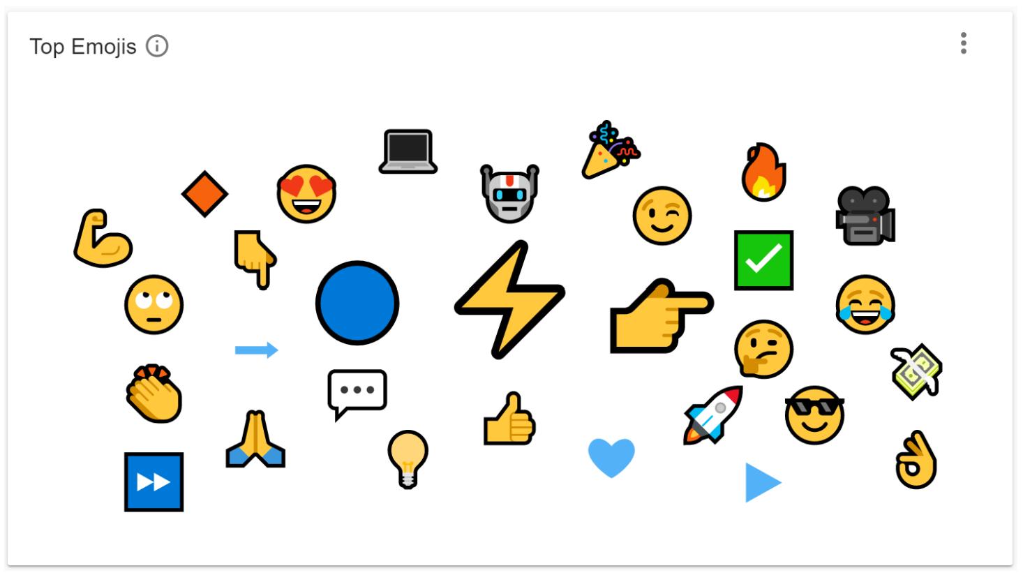 6 Top Emojis Social Listening IOT