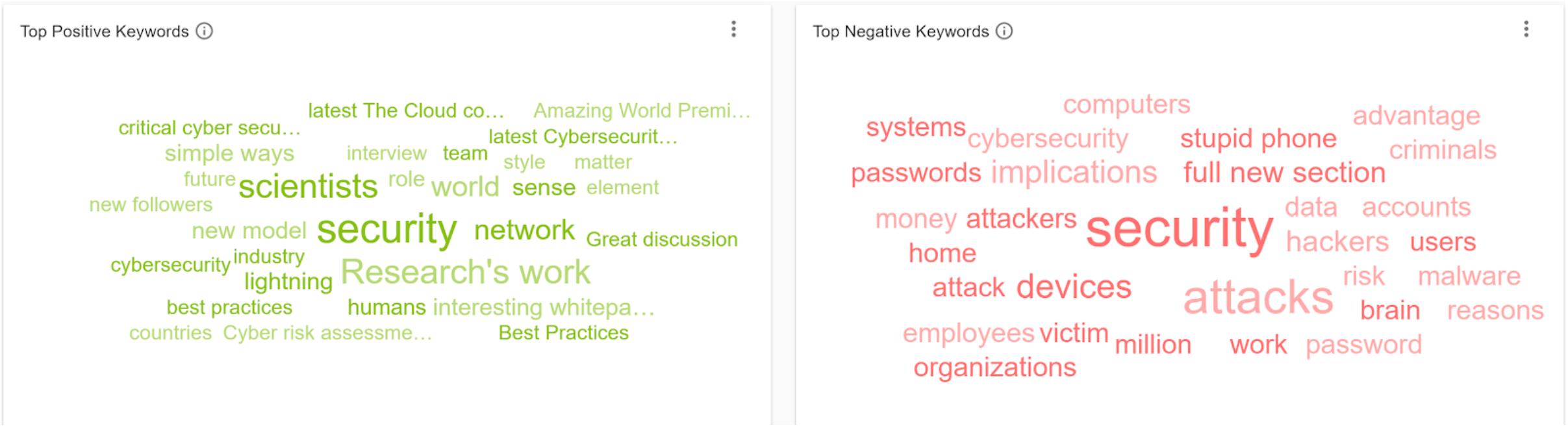 8 Positive Negative Social Listening IOT - Cybersecurity Keywords