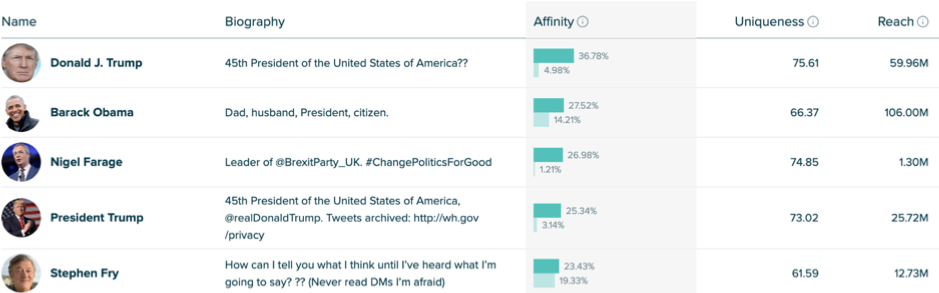 Affinity-percentages