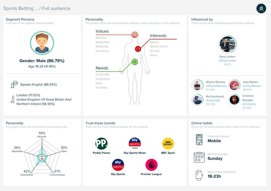 Audiense Insights - Betting Houses Audience - Persona