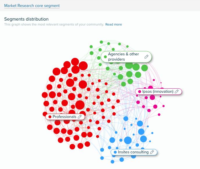 Audiense Insights - Market research core segment