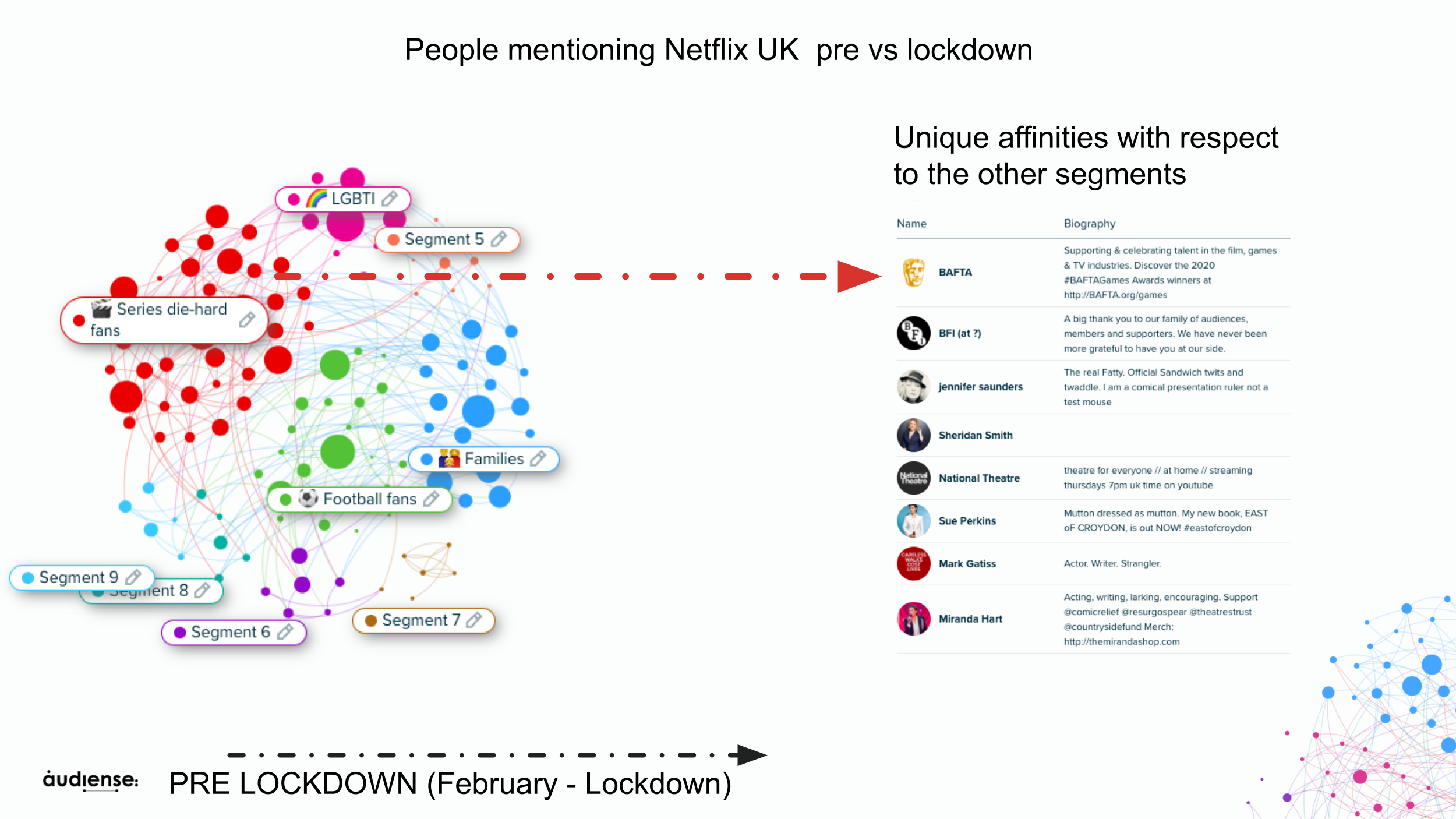 Audiense Insights - Netflix UK - PreLockdown - Segments