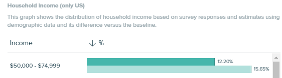 Audiense Insights - Peanut Butter Report - Socioeconomics - Household Income