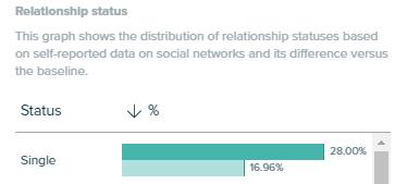 Audiense Insights - Peanut Butter Report - Socioeconomics - Relationship Status