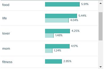 Audiense Insights - Peanut Butter Report - Top Bio Keywords