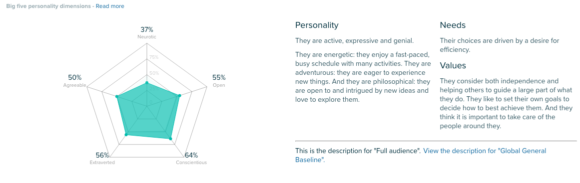 Audiense - Personality Insights Powered by IBM Watson
