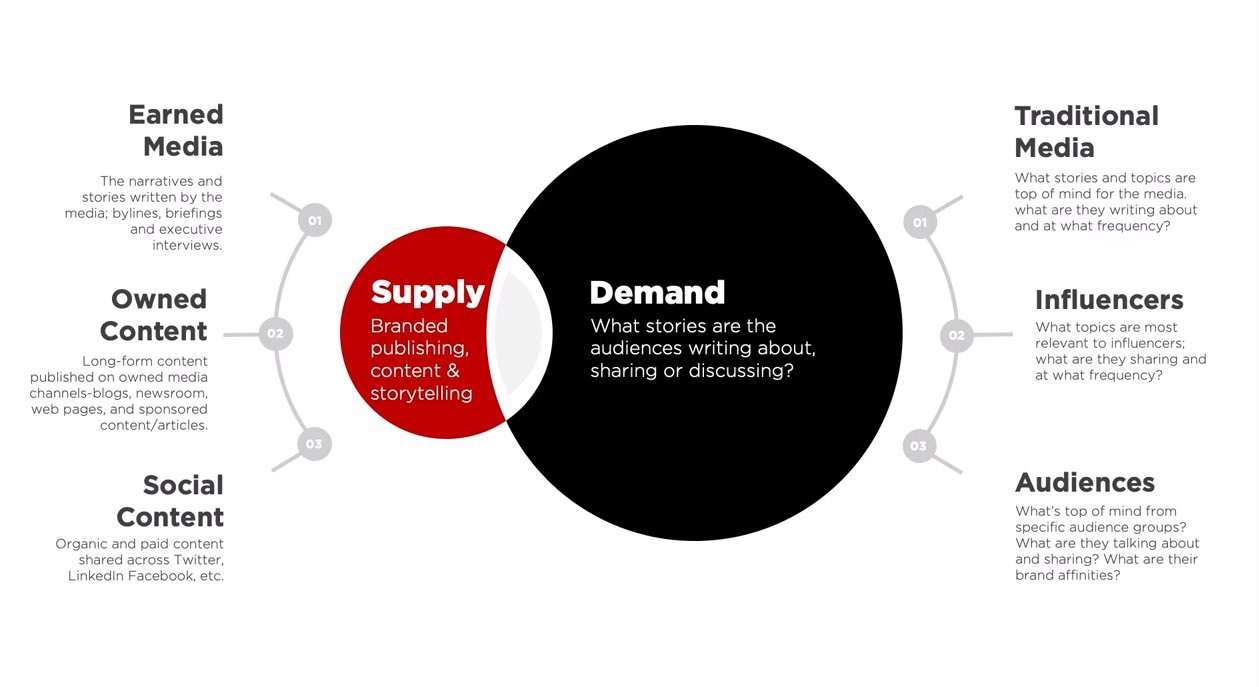 Michael Brito - Supply Demand model - Content Creation - Brand Relevance