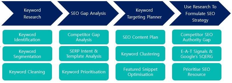 Semetrical - Keyword Intelligence Process - SEO Strategic Framework