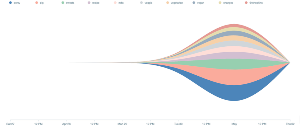 Visual-showing-keywords-over-time-1024x433
