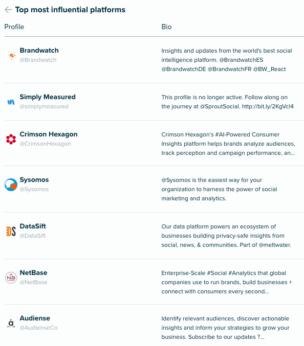 Audiense Insights - Social Intelligence - Top platforms