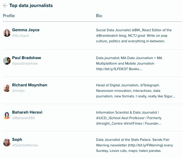 Audiense Insights - Social Intelligence - Top data journalists