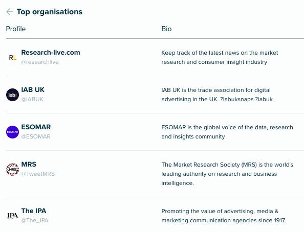 Audiense Insights - Social Intelligence - Top organisations #SIWorld2018