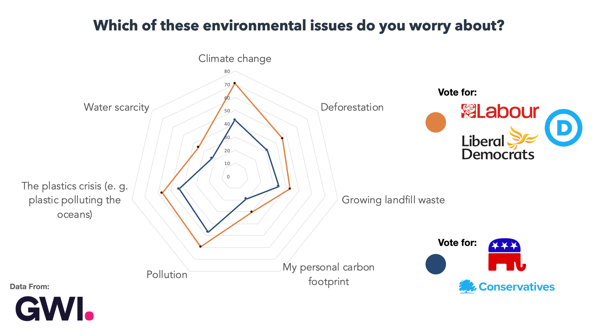 Audiense blog - Which of these environmental issues do you worry about?