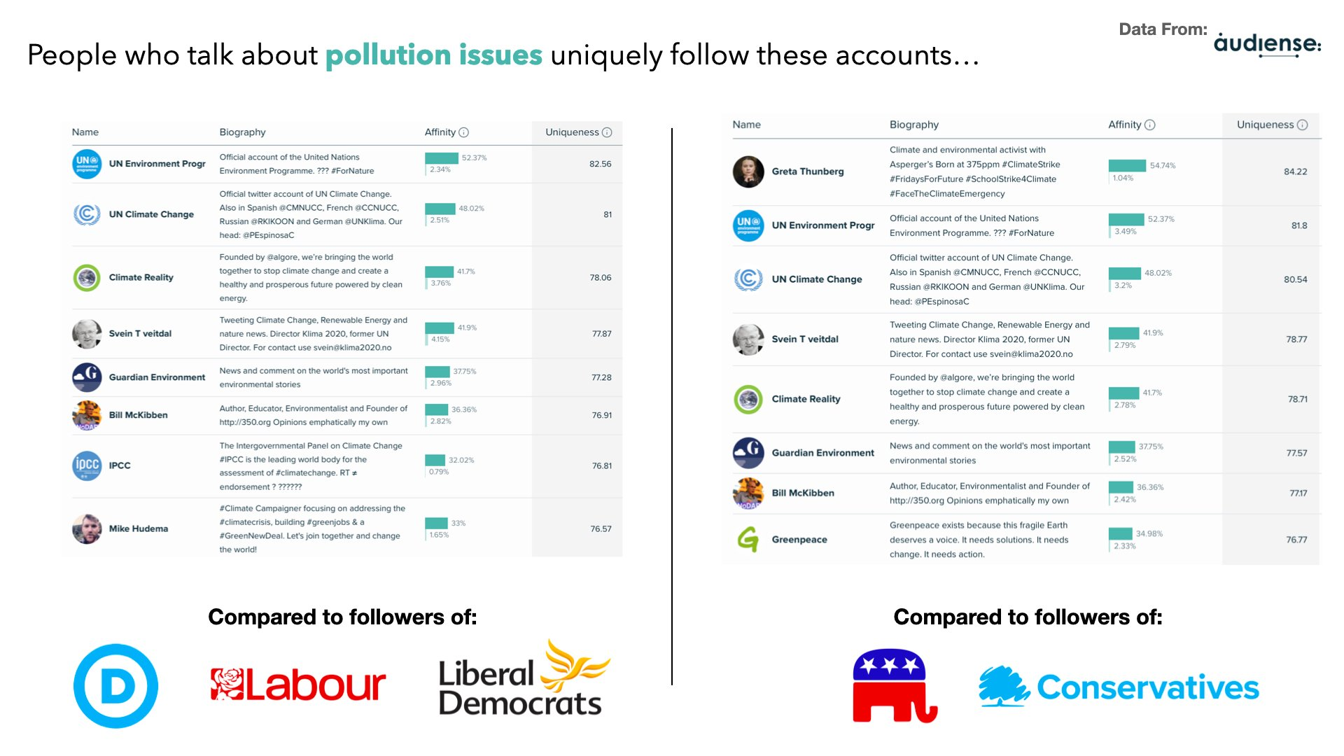 Audiense blog - People who talk about pollution issues