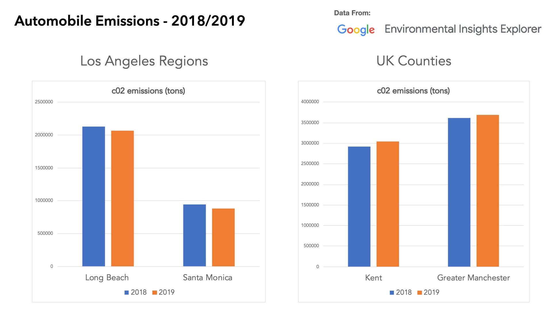 Audiense blog - Automobile Emissions - 2018-1019