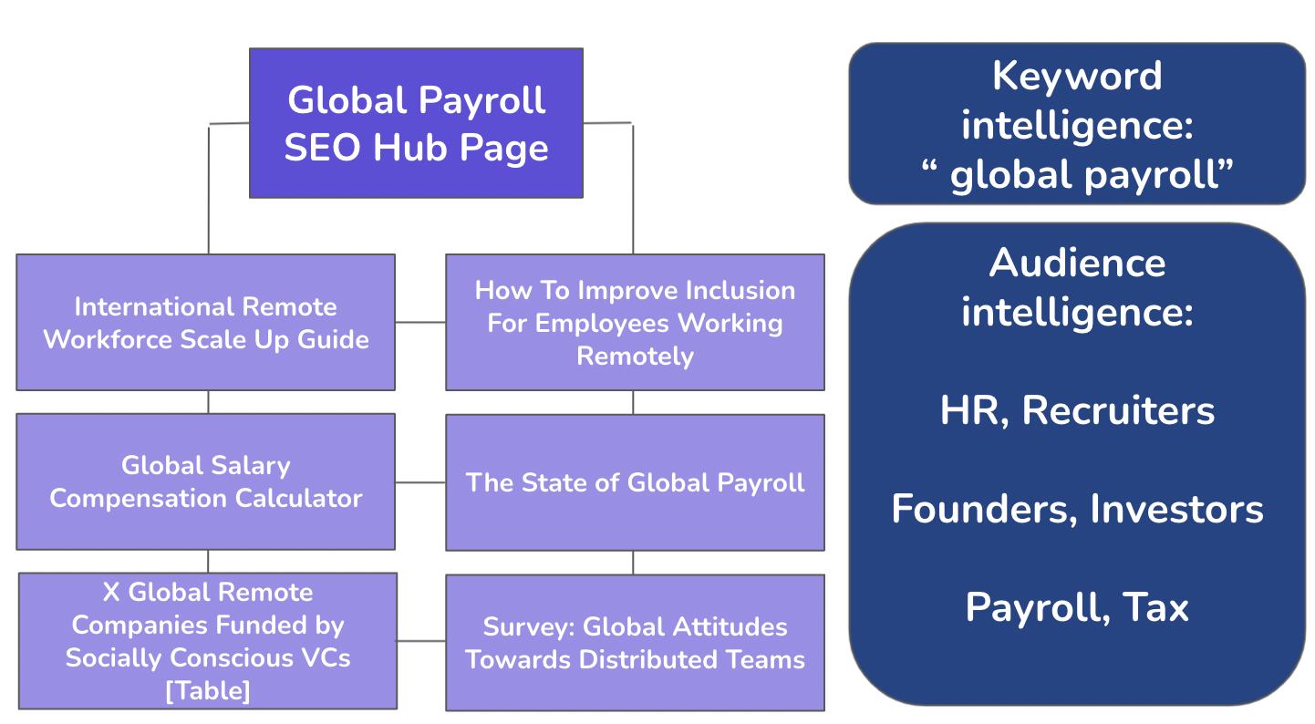 Audiense blog - Global Payroll SEO Topic Modelling