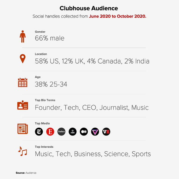 Audiense blog - Clubhouse audience from June 2020 to October 2020