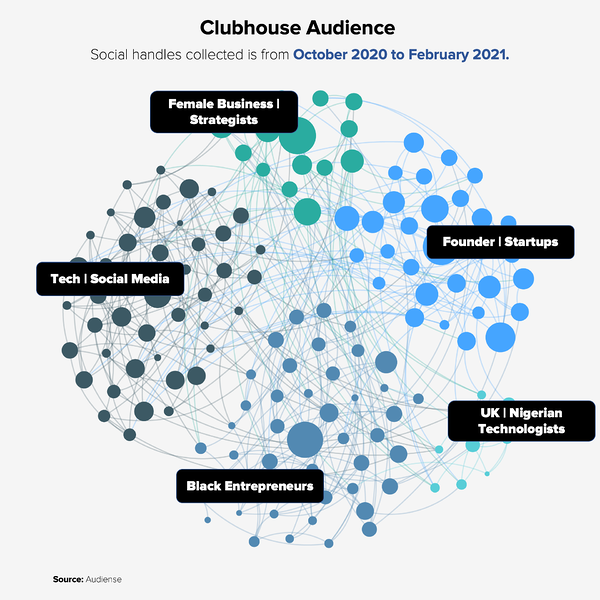 Audiense blog - Clubhouse audience from October 2020 to February 2021