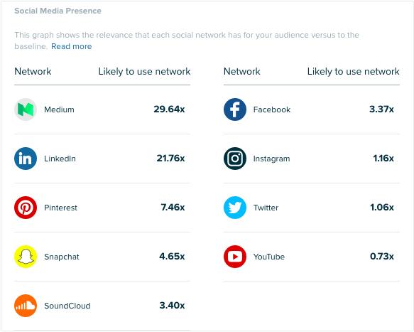 Audiense - CMOs - Consumer Insights - Online Habits - Social Media Presence