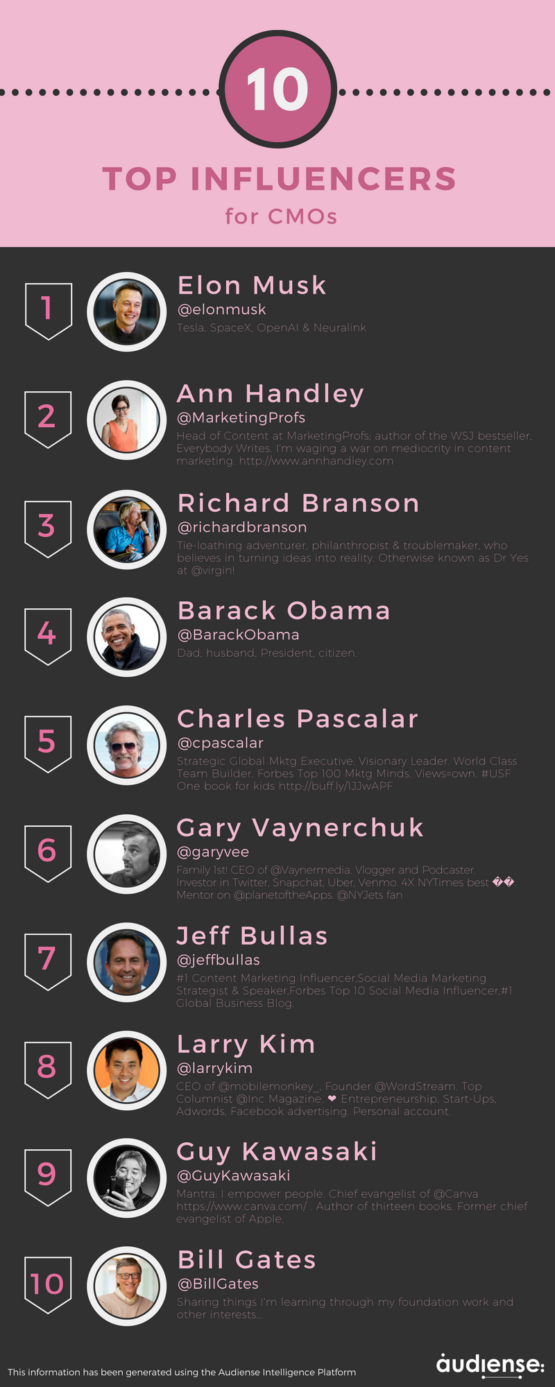 Audiense - Infographic - TOP Influencers for CMOs