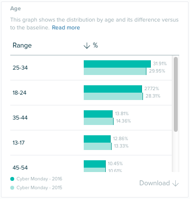 Audiense Insights - Cyber Monday - Consumer Insights - Age
