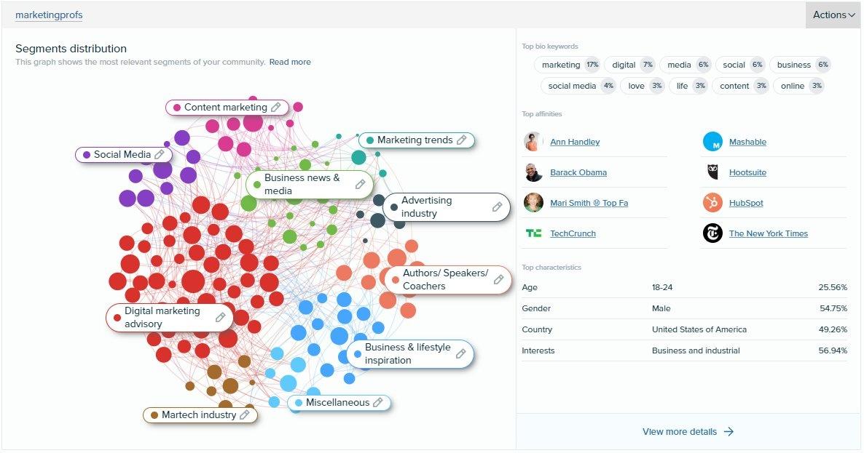 Audiense Insights - MarketingProfs - Full Audience Resume