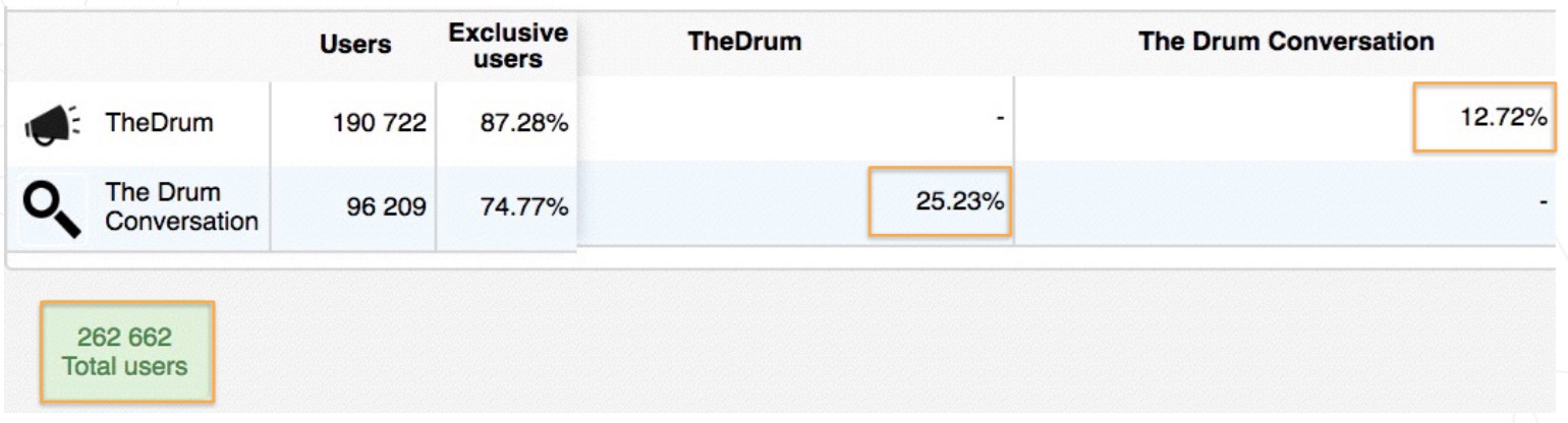 Audiense - Twitter Marketing - Example - The Drum - Total Community