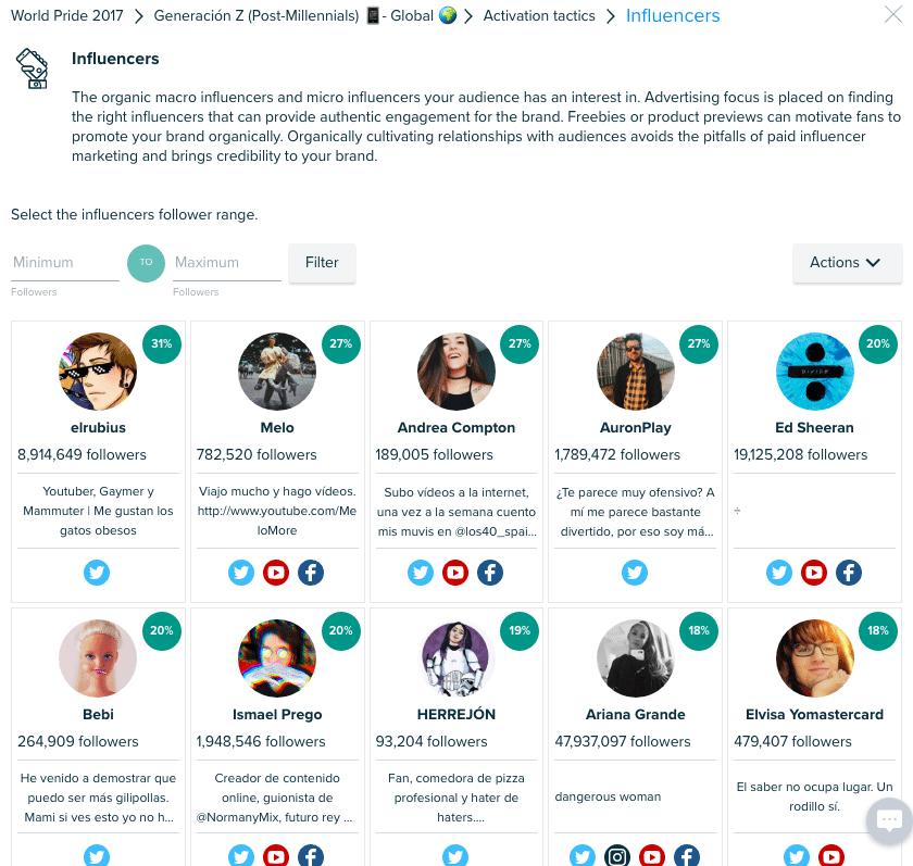 Los influencers más relevantes para los post-millennials del World Pride Madrid
