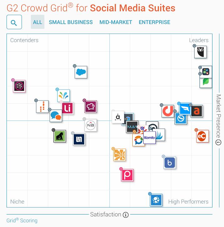 G2 Crowd Grid for Social Media Suites