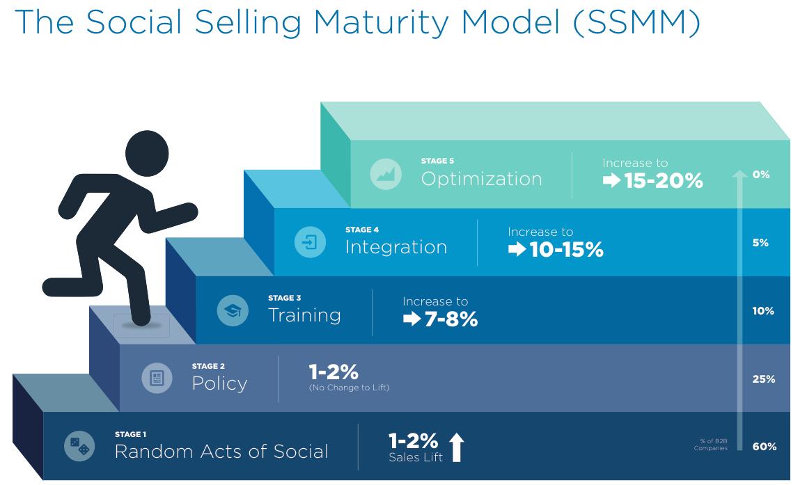 Social Selling Maturity Model Media Twitter LinkedIn Tips How To