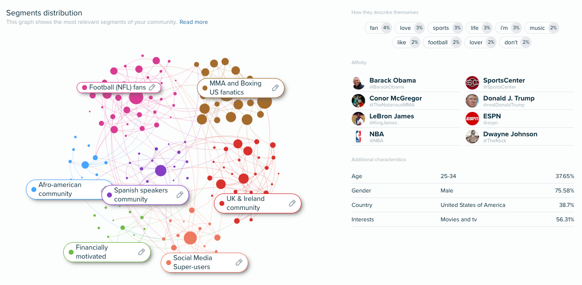 Audience Network analysis
