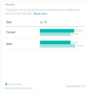 Audiense Insights - Social Buzz Awards - Gender