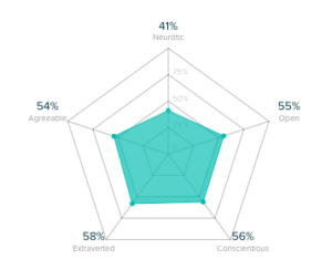 Audiense Insights - Social Buzz Awards - Personality Insights