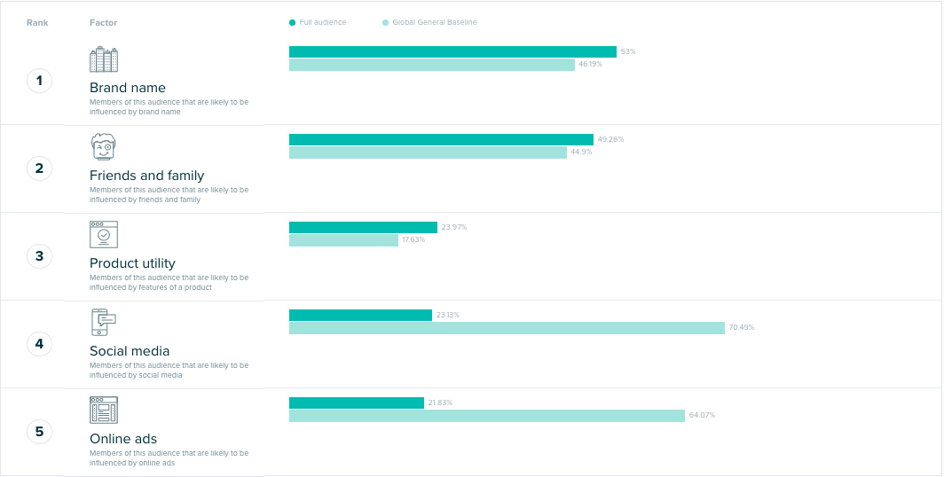 Audiense Insights - Social Buzz Awards - Purchase influence factors