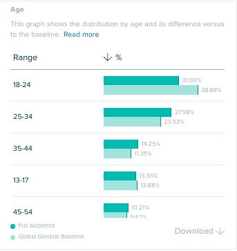 Audiense Insights - Social Buzz Awards - Age