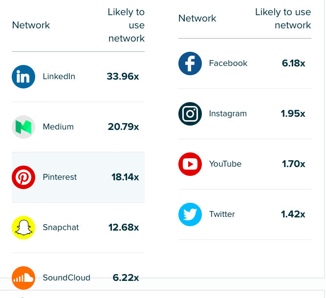 Audiense Insights - Social Buzz Awards - Social Media Presence
