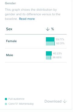 Audiense - IWD 2017 vs 2018 - Gender