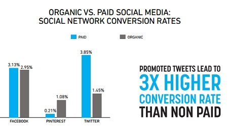 Twitter Ads Conversion Rate