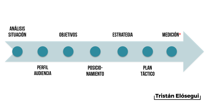Marketing strategy steps - Tristan Elosegui