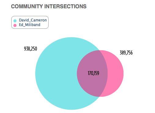 David Cameron Ed Miliband Twitter Follower Crossover