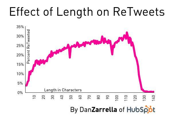 Twitter Tips Tricks Facts Graphs