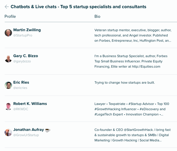 top 5 startups consultants