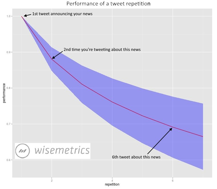 Twitter Repeat Shares Content Graph