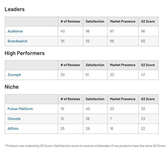 Audiense blog - G2 Spring 2021 reports - leaders Audience Intelligence