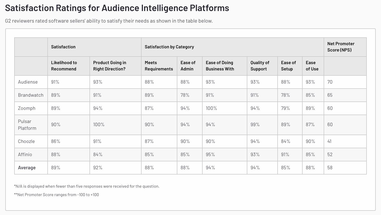 Audiense blog - G2 Spring 2021 reports - leaders Audience Intelligence - satisfaction ratings