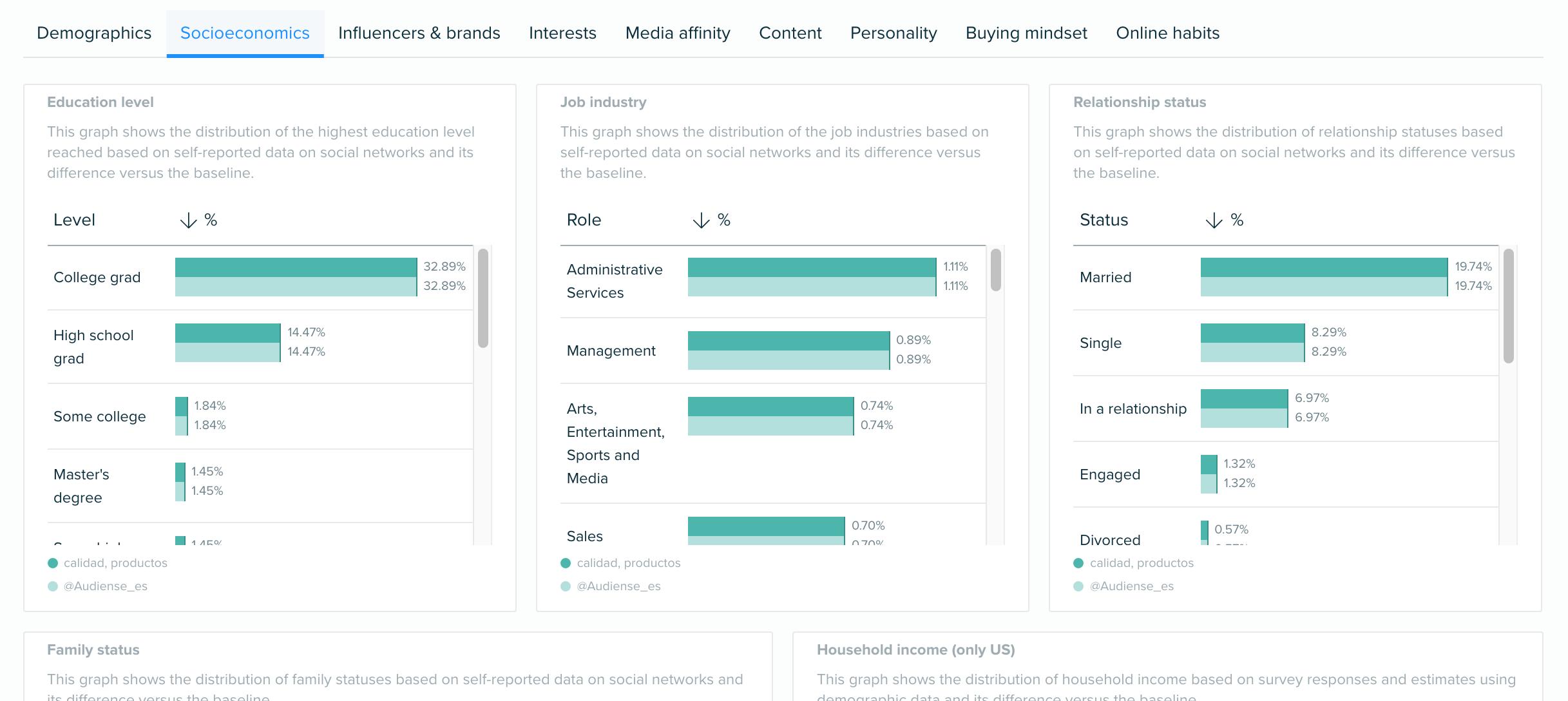 Audiense blog - Socioeconomics data